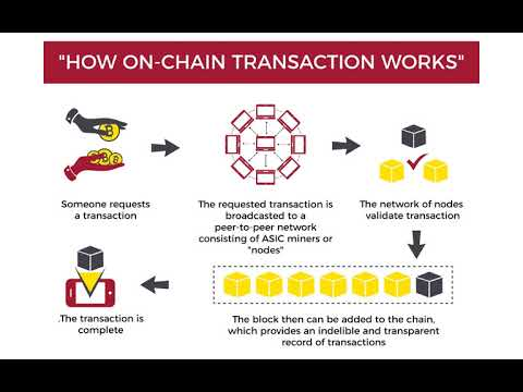 What is the difference between On-chain and Off-chain transactions?