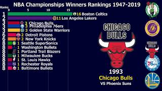 【NBA】Championships Winners Rankings 1947-2019