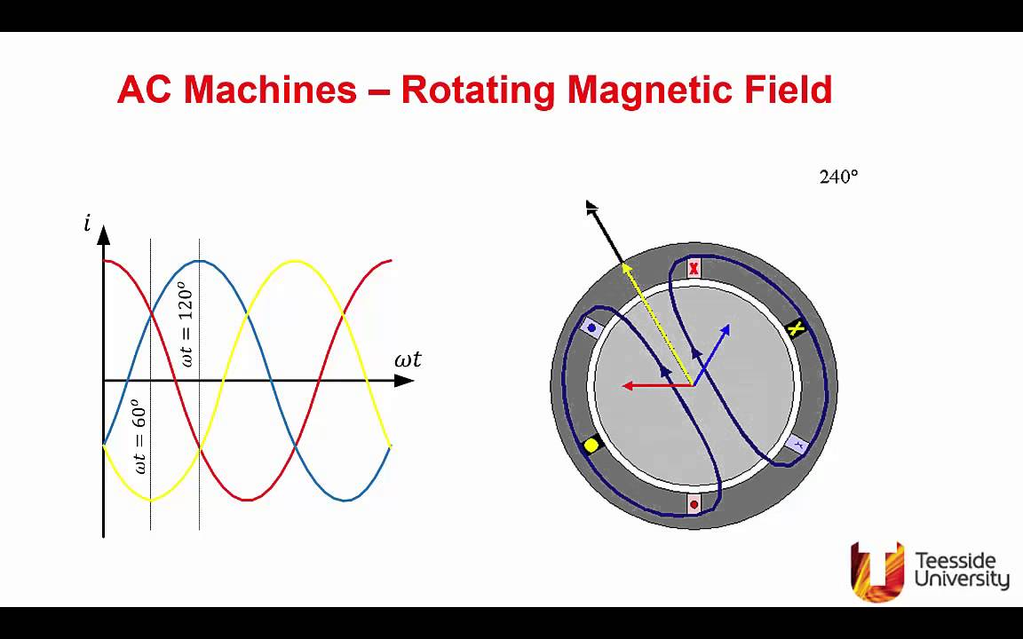 Rotating Magnetic Fields - YouTube
