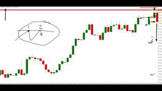 Learn How To Trade - Trapped Traders® Daily Analysis - Selling NZD/USD