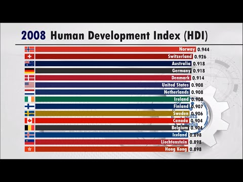 Most Developed Countries In The World (Human Development Index) | GDP, Education And Life Expectancy