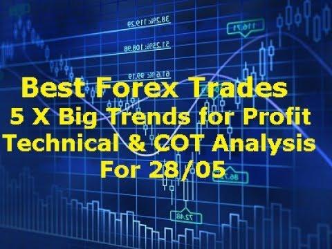 Best forex technical analysis indicators