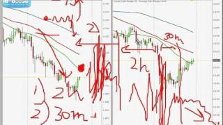 Forex Trading For Beginners: Full Time Professional Trader Part 9