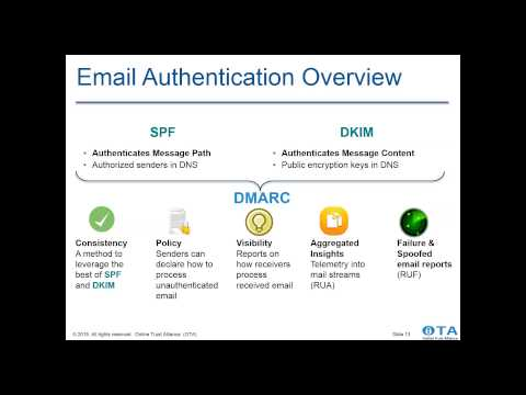 Email Security; Deep Dive from the 2015 Online Trust Audit