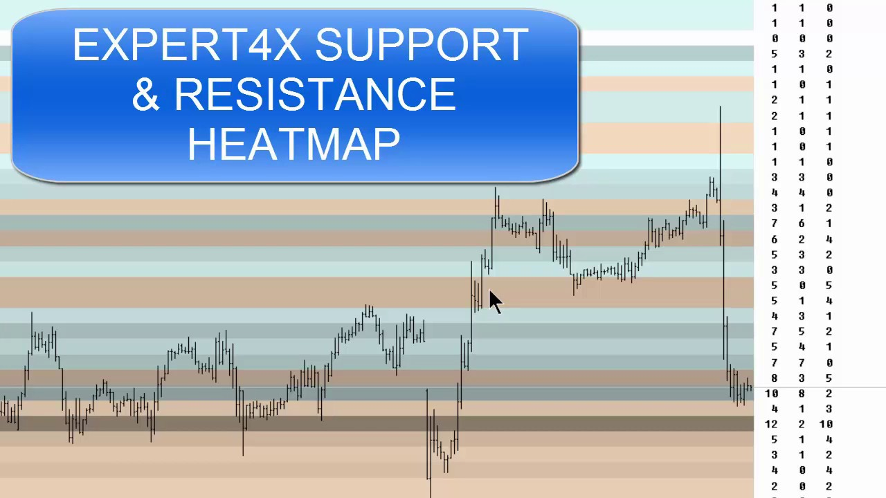 New Forex Market Support And Resistance Heat Map Testers Urgently Needed