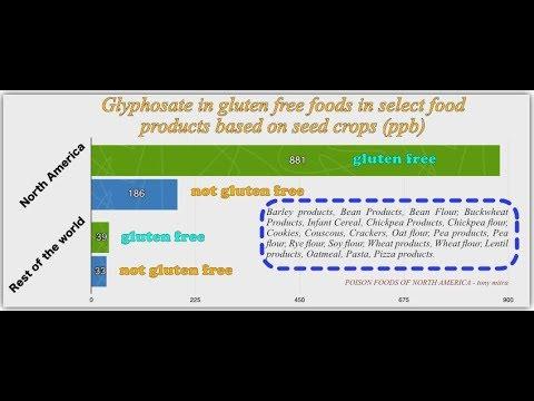 Glyphosate in gluten free foods