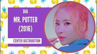 DIA - Mr. Potter (2016): Center Distribution (Color Coded)