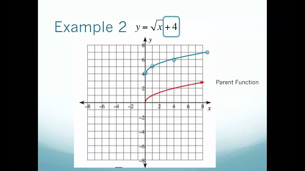 Graphing Radical Equations Using Transformations V