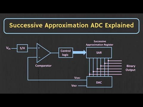 Successive Approximation ADC Explained