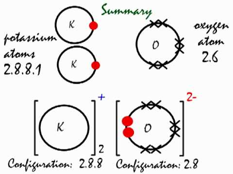 How the ionic bond forms in Potassium Oxide (K2O)  YouTube