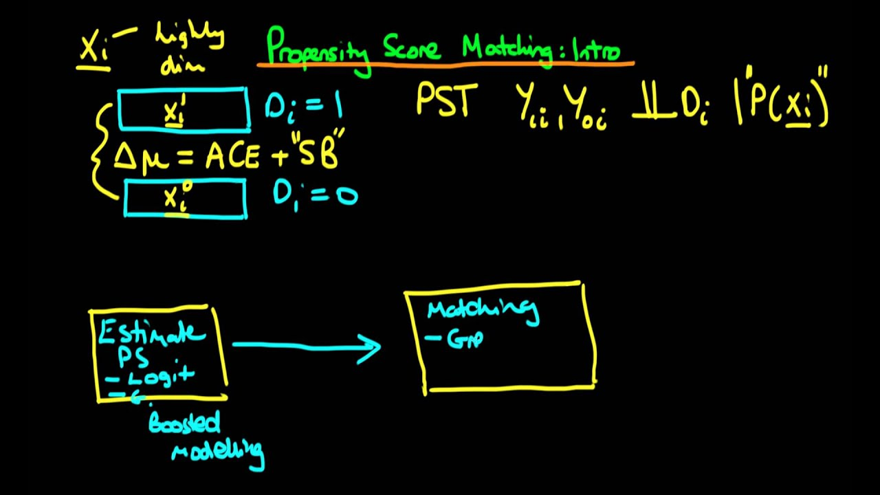 Propensity score matching: an introduction