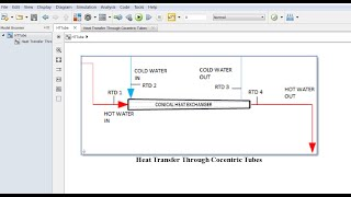 Heat Transfer | Through a Concentric | Heat Exchanger Tubes | Matlab | Simulink Model