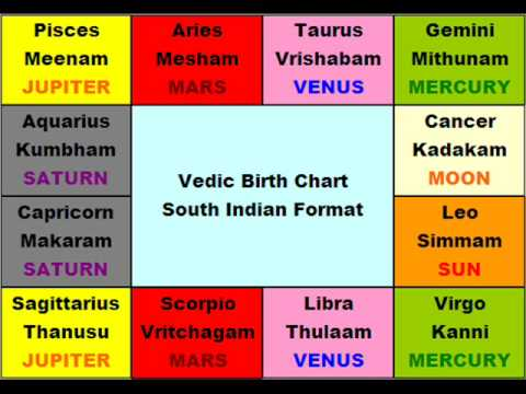Telugu Astrology Pdf