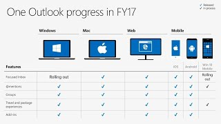 What's new and what's coming in the Microsoft Outlook family of apps - BRK2251