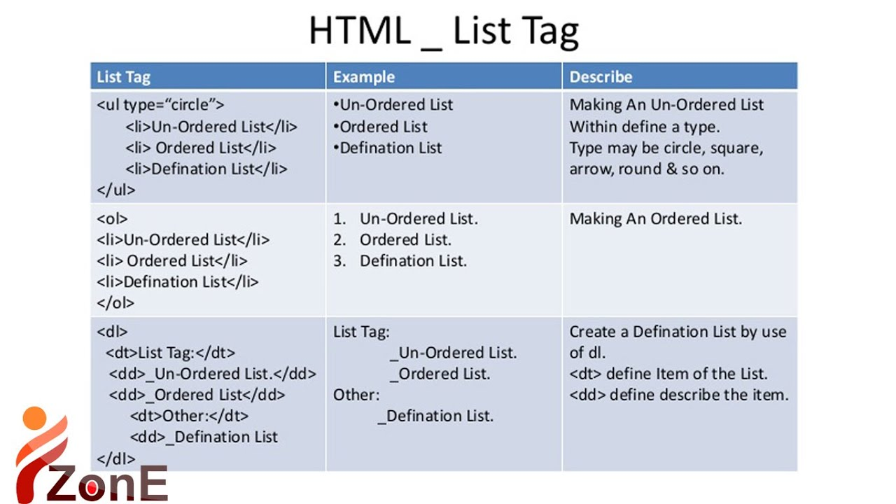 how do Use of list html tag Basic Web Design tutorialpart ...