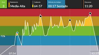 clase ciclo indoor spinning completa 51Celta, Rock, Épica Interval cycling