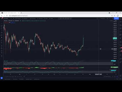 Bitcoin (BTC) Price Analysis for July