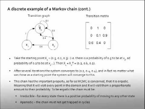Markov Chain Monte Carlo and the Metropolis Alogorithm