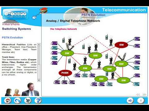T  5.1 Intro to switching system and PSTN evolution