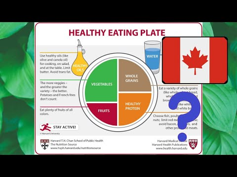 HARVARD dietary recommendations – ahead of the curve?