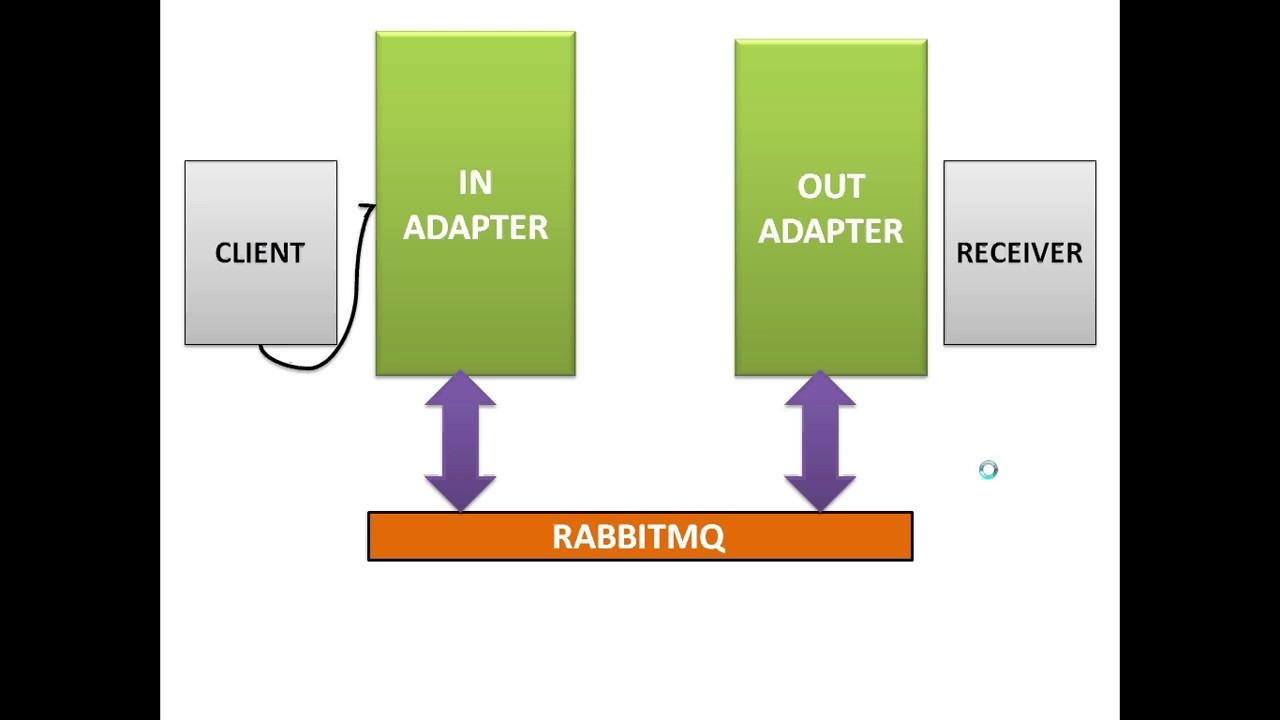 Rabbitmq Spring Integration Using Spring Boot