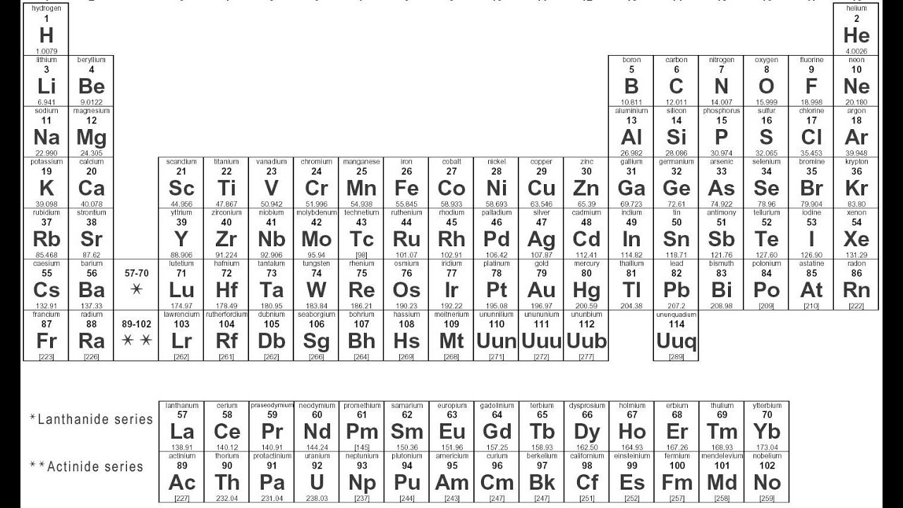My Periodic Table Collection ( Element Collection)