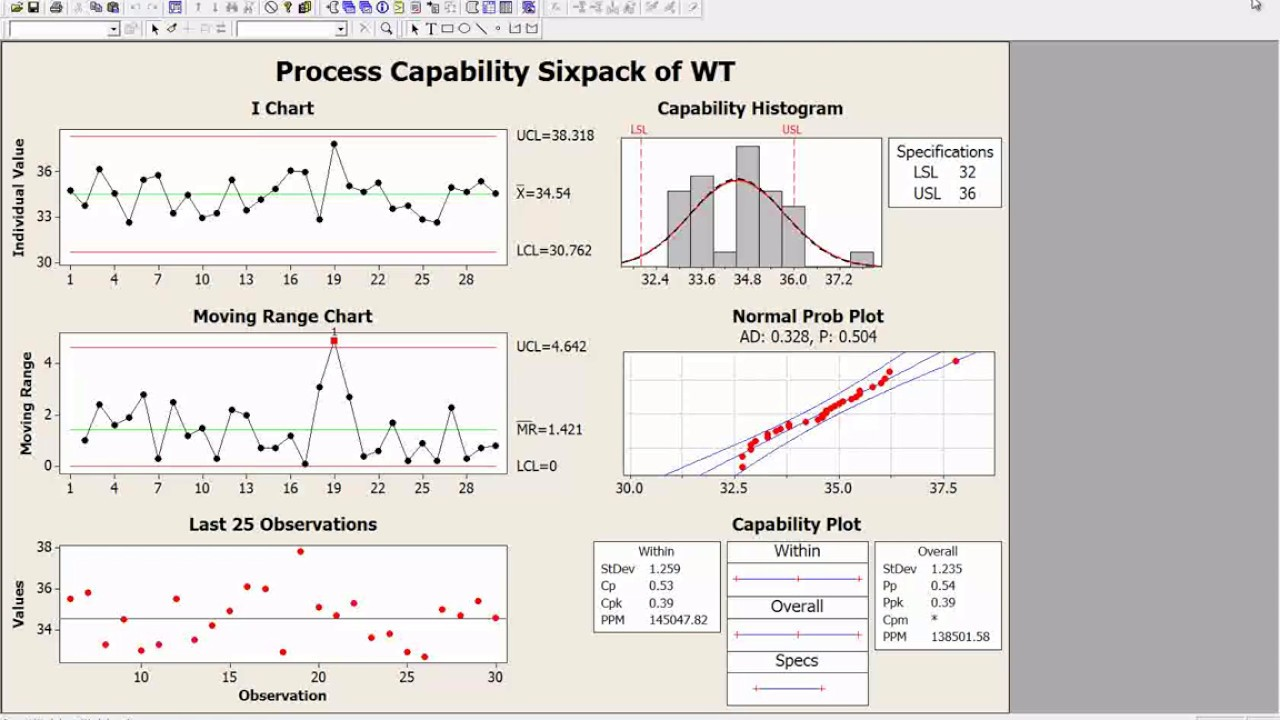 Minitab Sixpack Process Capability Analysis Normal Report
