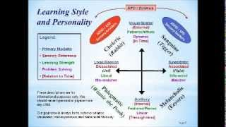 Learning Styles and the Four Personalities