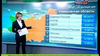 выборы в госдуму 2011