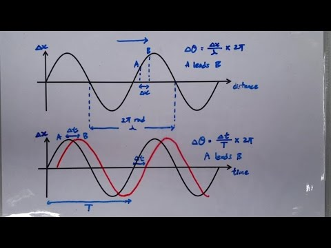 Graphical Representation of Wave: Phase Difference