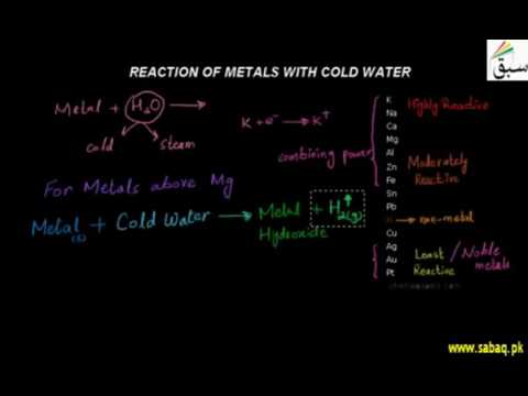Reaction Of Metals With Cold Water