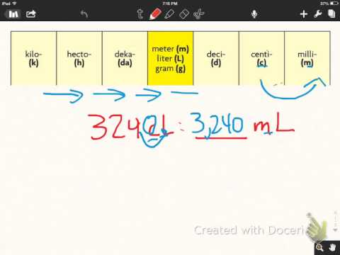 Lesson 10.5/10.6- Metric conversions with chart
