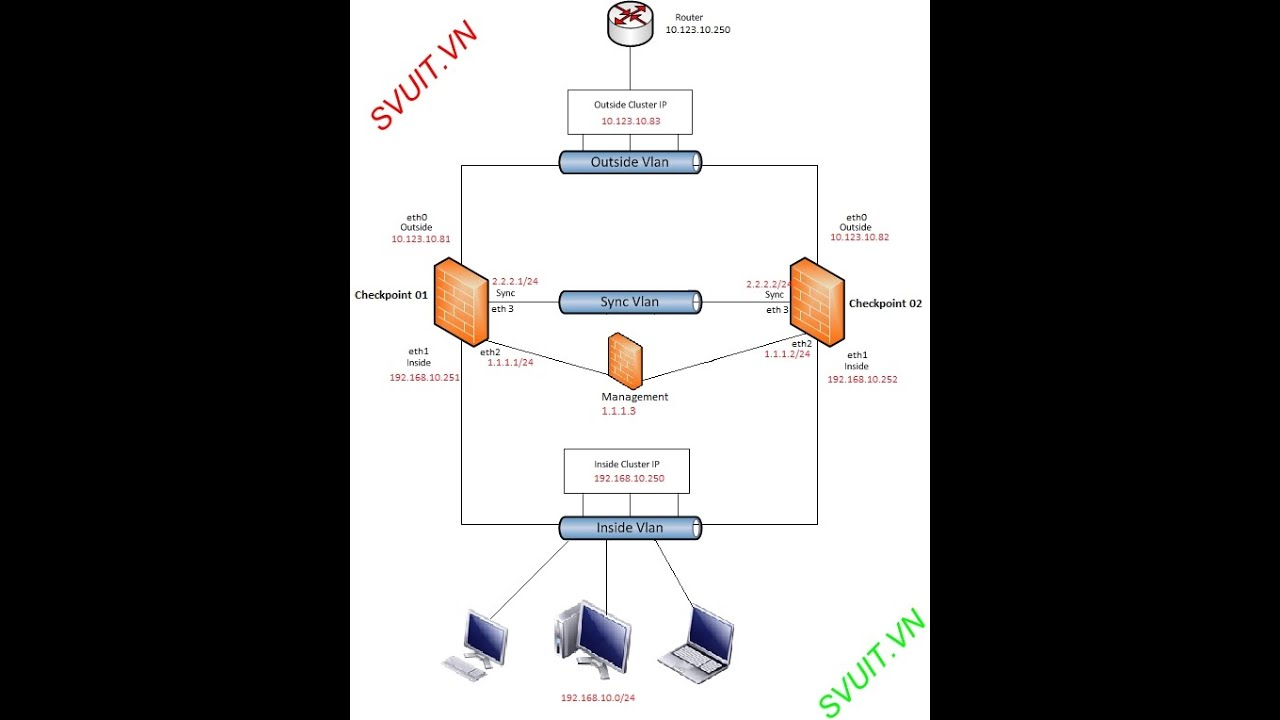 CheckPoint - [Lab 1 2] Config Check Point Security Gateway