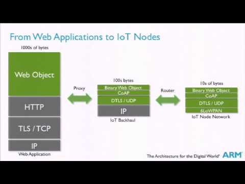 Secure, Efficient, and Open Standard Internet of Things from Device to Cloud