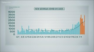 Latest on coronavirus in Georgia: State passes 100K cases of COVID-19, record hospitalizations