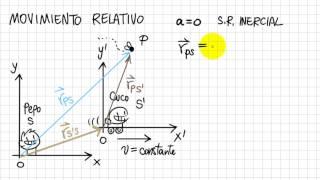 Física1-w05-Movimiento Relativo