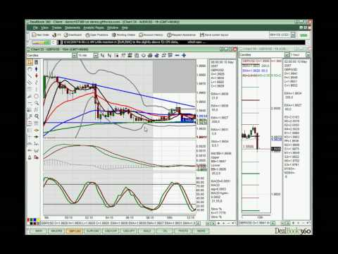 FOREX Moscow Session Video 10th May 2007
