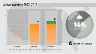 92070 -Santa Ysabel,CA, Real Estate Market Update from Willis Allen,September,2013