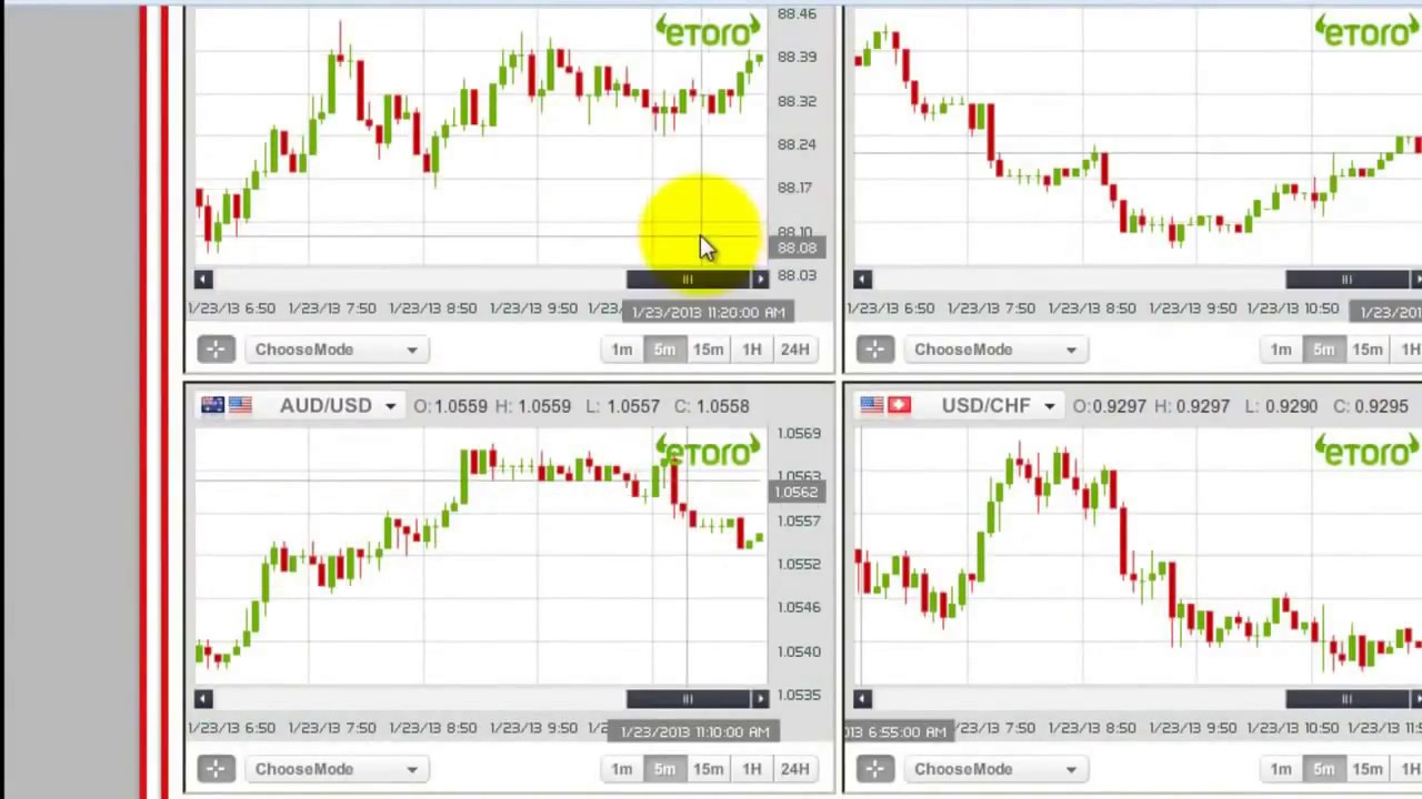 Trading graph binary option analysis everyday