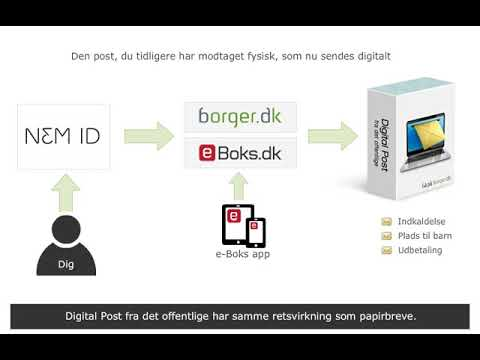 borgerservice sønderborg digital postkasse