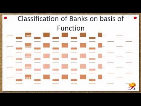 Structure of Banking in India