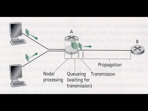 Types of Delay in computer network