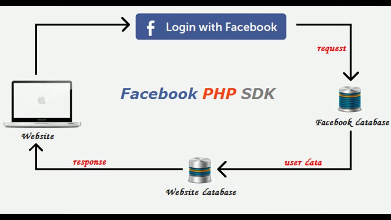 Login php facebook Simple Way