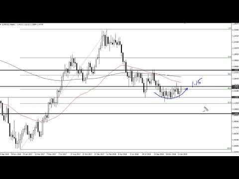 EUR/USD Technical Analysis for the week of February 04, 2019 by FXEmpire.com