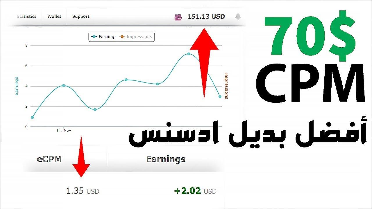 شاهد كيفية الربح من الانترنت $$ مقابل الف زيارة من افضل بديل ادسنس والدول العربية