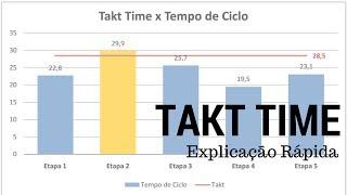 Takt Time   Explicação Rápida   Renato Moura