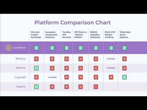 CoinMetro Telegram Real Talk: CoinMetro Exchange - Binance But Better