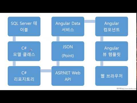 Angular 4 HTTP 서비스 사용 데모: Points 테이블부터 Point 컴포넌트까지 HTTP 서비스를 사용하여 JSON 데이터를 읽어다가 앵귤러 뷰 컴포넌트에 출력하기