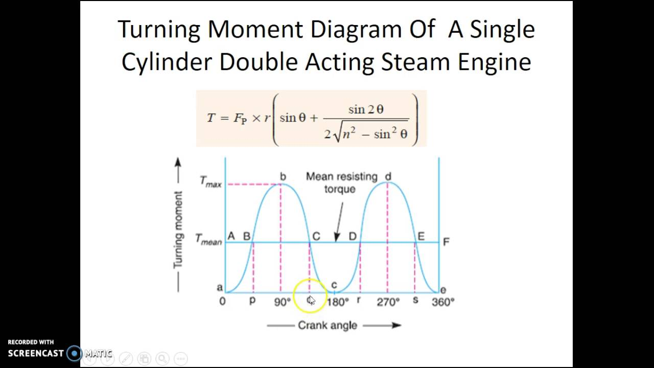 Turning Moment    Diagrams    Lecture     YouTube