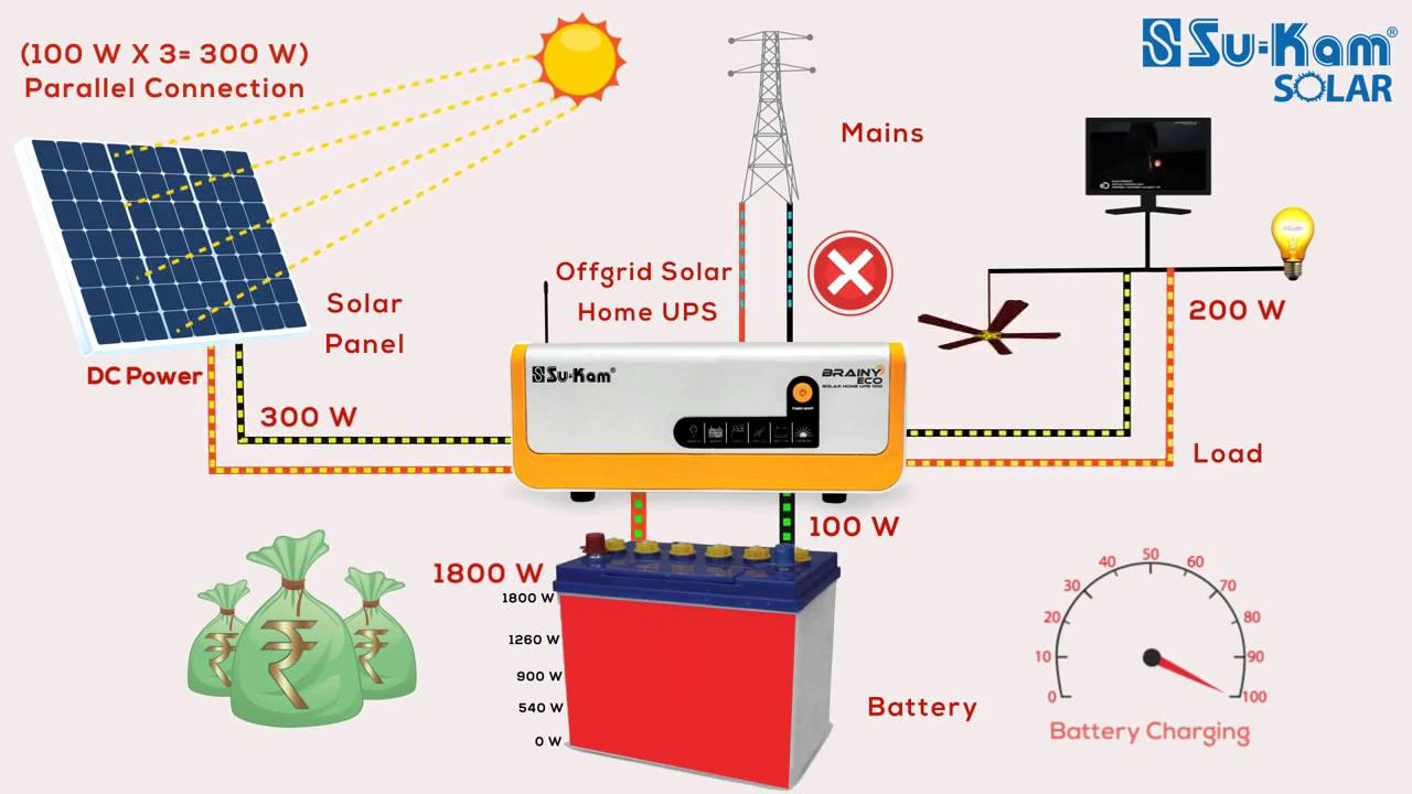 how does a solar off grid ups or inverter work in hindi youtube solar system wiring diagram solar panel kits watt mains free solar [ 1280 x 720 Pixel ]